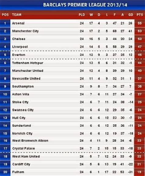 epl table point world sports news today premier league points table