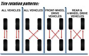 Trailer Tire Rotation Tire Rotation Pattern Diagram Popular Crocheting Patterns