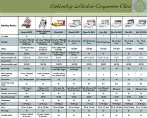 sewing machine comparison embroidery machine comparison quilters apprentice