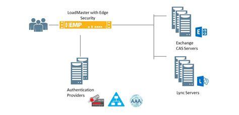 kemp visio replacing tmg with free loadmaster free load balancer