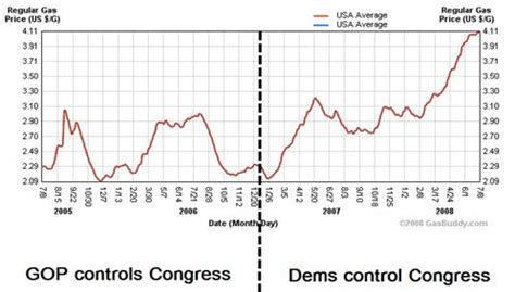 gaypatriot » democrats force gas prices up;bush sends oil