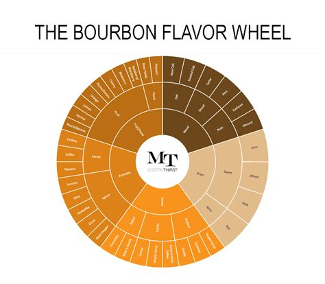 food wheel template the bourbon flavor wheel and tasting sheet modernthirst