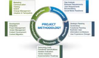 Project Execution Methodology Template by Intranet Audit Intranet Design Intranet Consultant