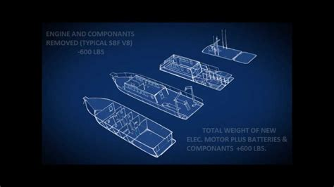 electric boat work hours build an electric boat for under 1500 that consumes 1 50