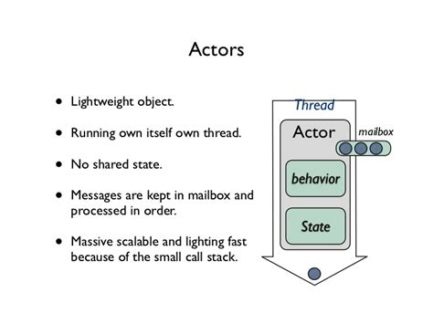actor model carl hewitt introduction to actor model and akka