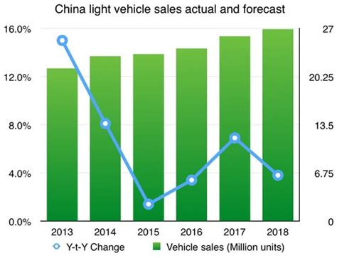 analysts auto sales to stabilize in september finish 2014 strong ihs cuts 2015 light vehicle sales forecast in china to 23