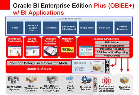 obiee architecture diagram in an obi ee architectural diagram essbase is typically a