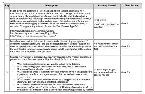 Technology Implementation Plan Template Vignette | Kotaksurat.co
