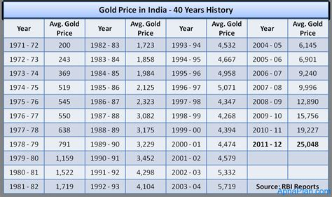golden price gold price in india 40 years history