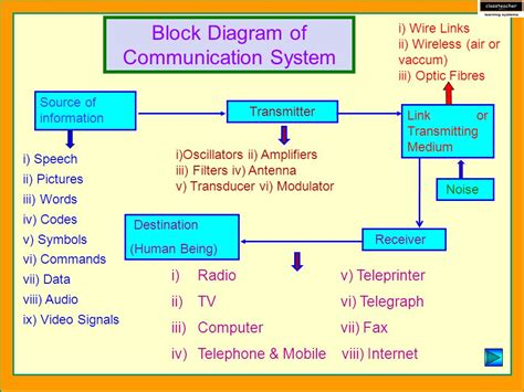 block diagram system communication system basic principles of communication