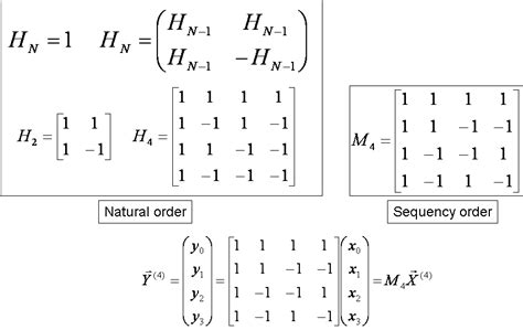 application of pattern matching algorithm fast algorithm for walsh hadamard transform on sliding windows