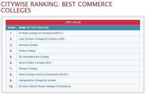 Mba College Rankings India 2014 by Delhi College Rankings 2014 Bragitoff