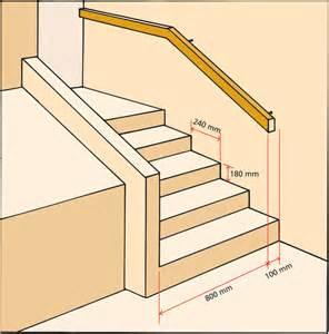 Hauteur Main Courante Escalier Interieur