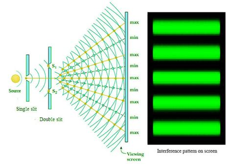 interference pattern theory the double slit experiment a rational explanation