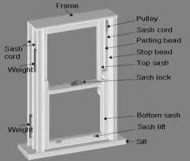 Sash Windows Repair Faq Sash Window Repairs Spectrum Sash Window Repairs