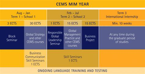 Cbs Mba Class Profile by Cems Master S In International Management Cbs