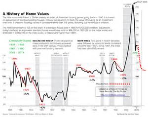Price In Us Us Housing Into The 2020 S The Elliott Wave Lives On