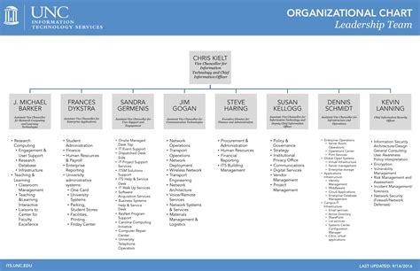 unc it help organizational chart information technology services