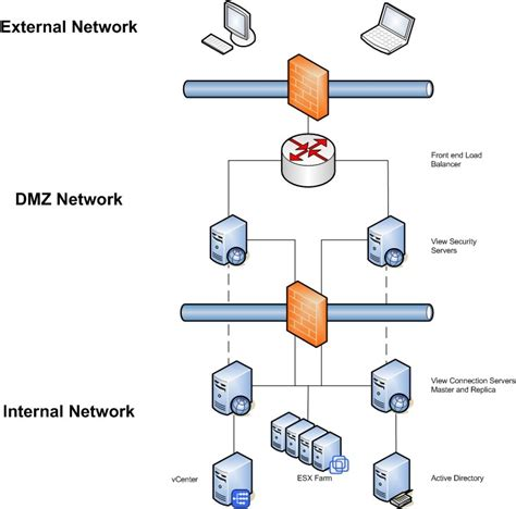 home network design dmz vmware view installing view connection broker planetvm