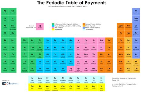 Mandaliof Table by The Periodic Table Of Payments