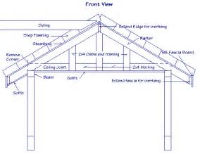 Roof Design Plans Answers To Questions About How To Build Drawers How To