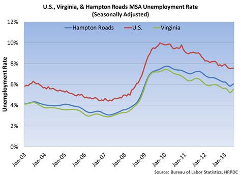 Unemployment Office Va by Unemployment Numbers Up For Hton Roads Economics News