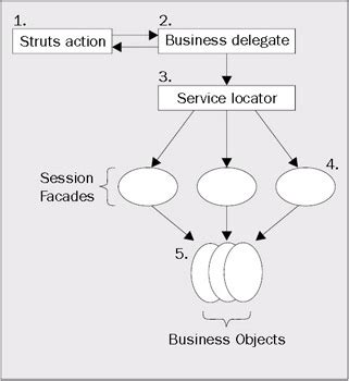 design pattern used in struts managing business logic with struts introduction
