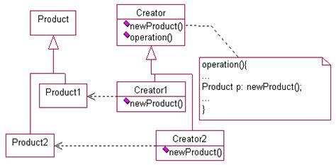 factory pattern method name design patterns factory method