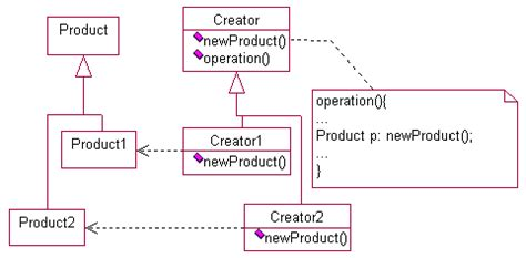 factory pattern exles c design patterns factory method