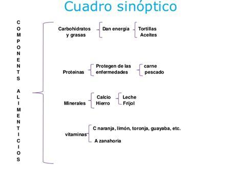 cuadro sinoptico ejemplo de insecticidas cuadro sinoptico