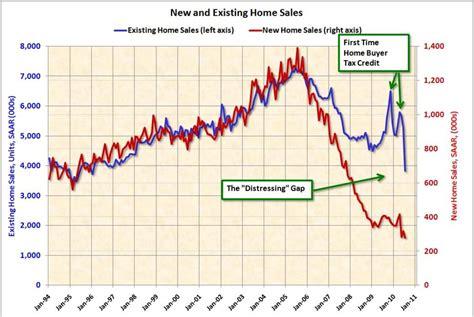 u s economic disaster warren buffett us economic recession