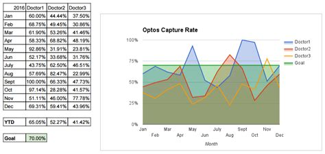 Mba Optometry Metrics by 3 Metrics To Measure Doctor Performance In A