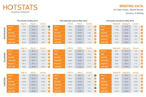 gross operating profit per available room hotstats uk chain hotels market review may 2014