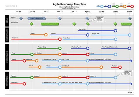 agile product roadmap project 101 pinterest products