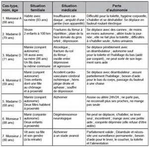 3 Resume Types by La Prise En Charge Des Personnes 226 G 233 Es D 233 Pendantes 224