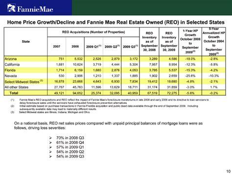 Apartment Loans Fannie Mae Apartment Loans Rates Fannie Mae 28 Images Mortgage