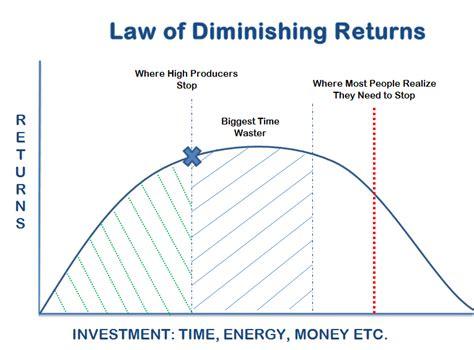 explain the law of diminishing big data s diminishing returns a customer brand