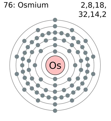How Many Elements On Periodic Table File Electron Shell 076 Osmium Png Wikimedia Commons