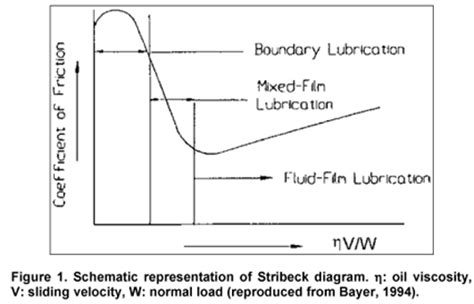 parasitic power losses in hydrodynamic bearings lubrication regimes tribology news
