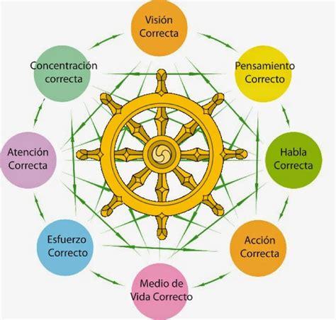 imagenes de karma y darma el serm 243 n de benar 233 s donde empieza a girar la rueda del