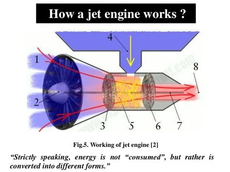 how does a jet work diagram how an aircraft engine works diagram catalog auto parts