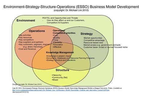 design for environment pdf business model wikiquote