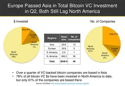 How To Invest In Bitcoin Stock 1 by Barry Silbert S Investment Is More Evidence Bitcoin