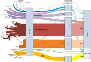 sankey diagram template visio sankey diagrams