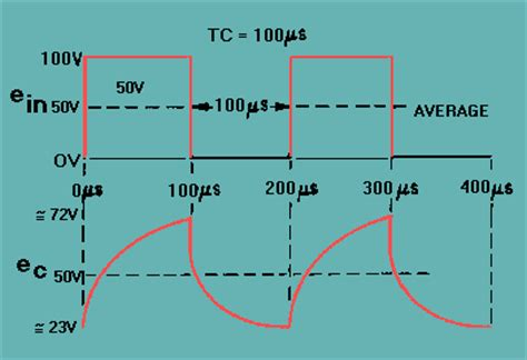 integrator circuit graph integrator waveform analysis