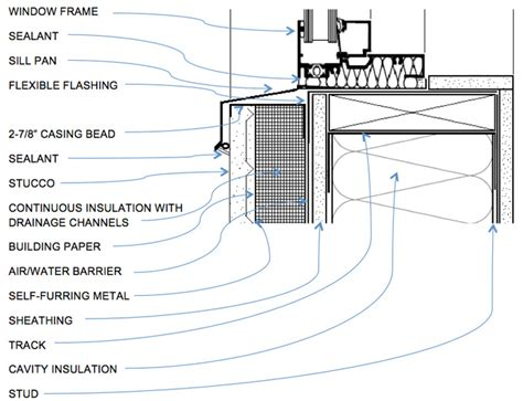 Window Sill Detail Exterior System Details Stucco Awci Technology Center