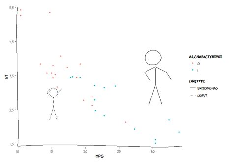 ggplot2 theme xkcd creating plots using the xkcd package in r