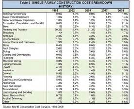 house building costs table 3 single family construction cost breakdown history