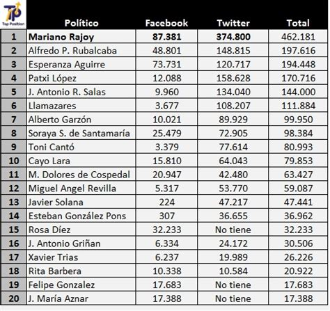 lista los presidentes de mexico obama arrasa en las redes sociales