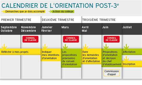 L Post by Le Calendrier De L Orientation Post 3e Onisep